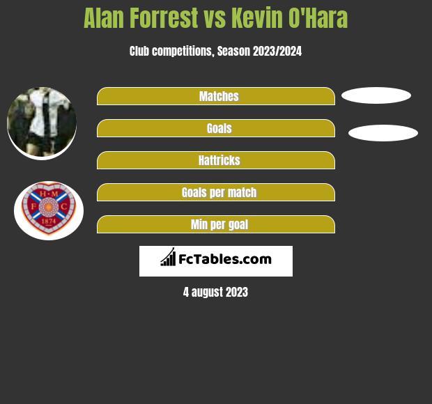 Alan Forrest vs Kevin O'Hara h2h player stats