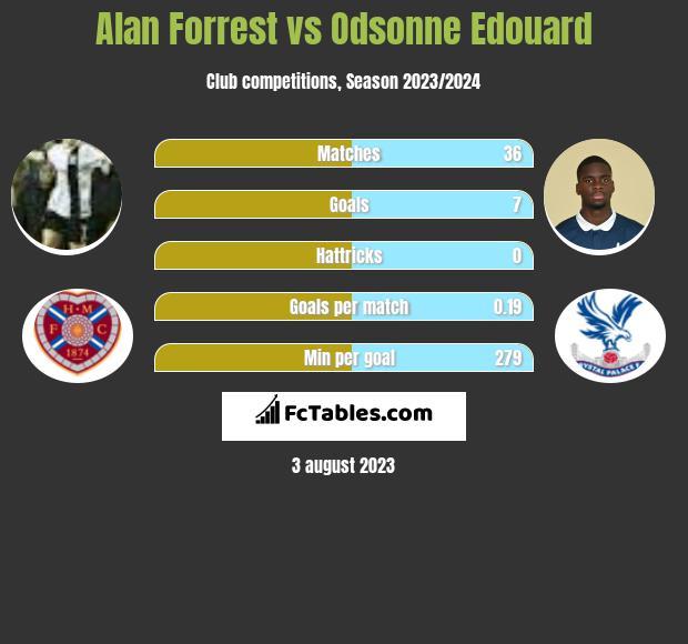 Alan Forrest vs Odsonne Edouard h2h player stats