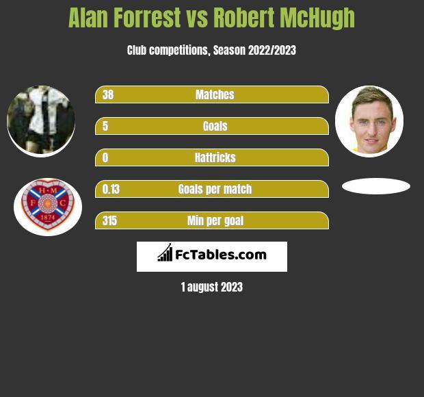 Alan Forrest vs Robert McHugh h2h player stats