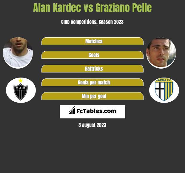 Alan Kardec vs Graziano Pelle h2h player stats