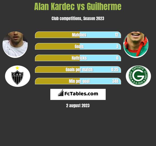 Alan Kardec vs Guilherme h2h player stats