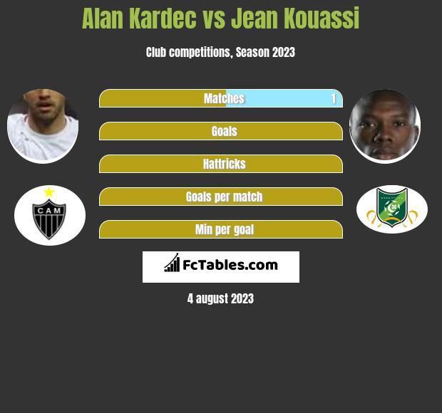 Alan Kardec vs Jean Kouassi h2h player stats