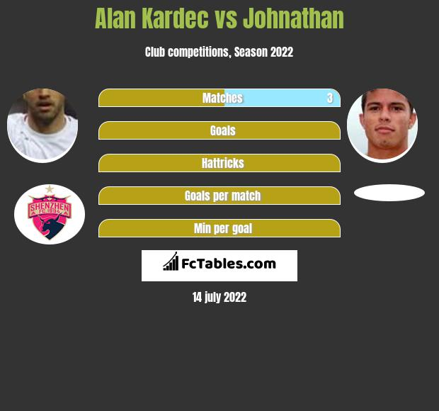 Alan Kardec vs Johnathan h2h player stats