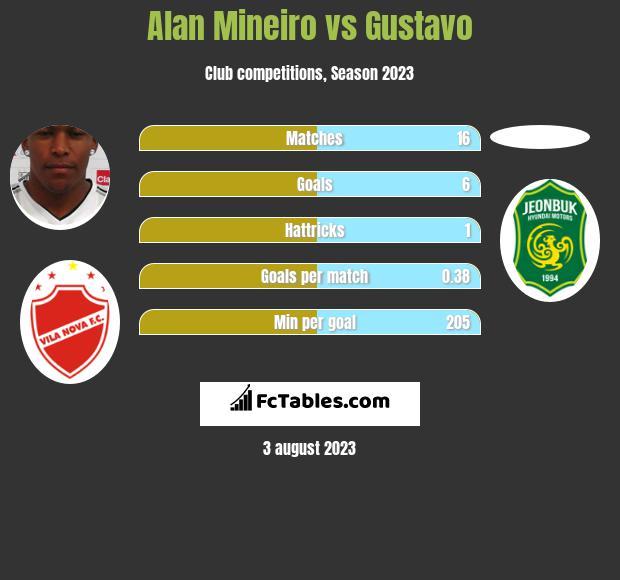 Alan Mineiro vs Gustavo h2h player stats