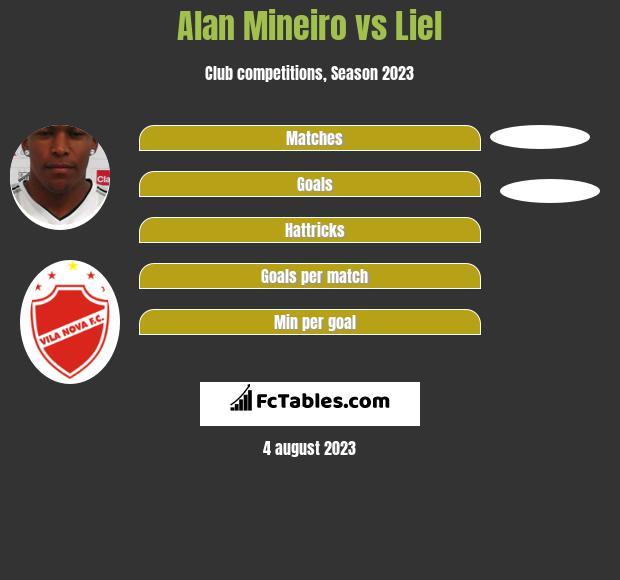 Alan Mineiro vs Liel h2h player stats