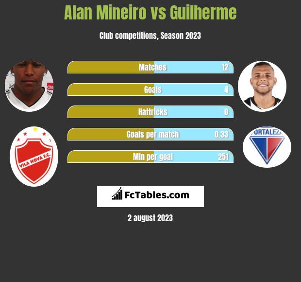 Alan Mineiro vs Guilherme h2h player stats