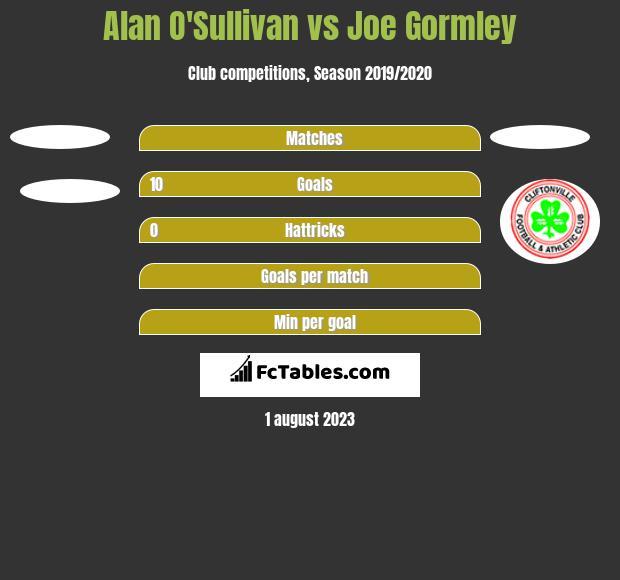 Alan O'Sullivan vs Joe Gormley h2h player stats
