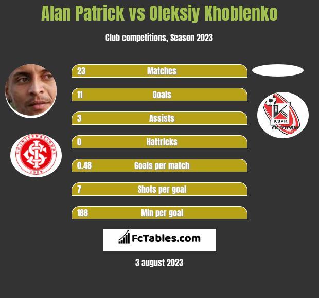 Alan Patrick vs Oleksiy Khoblenko h2h player stats
