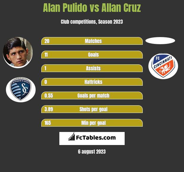 Alan Pulido vs Allan Cruz h2h player stats