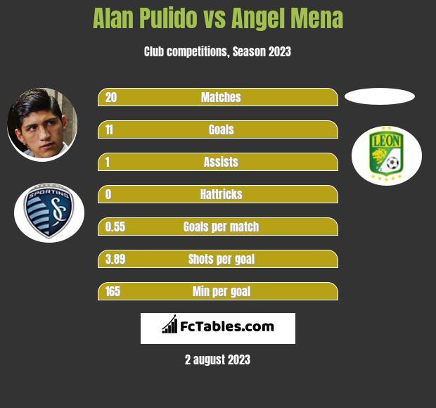 Alan Pulido vs Angel Mena infographic