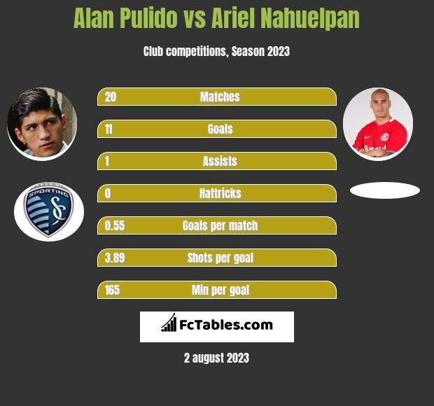 Alan Pulido vs Ariel Nahuelpan h2h player stats