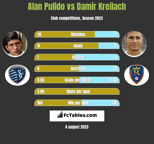 Alan Pulido vs Damir Kreilach h2h player stats