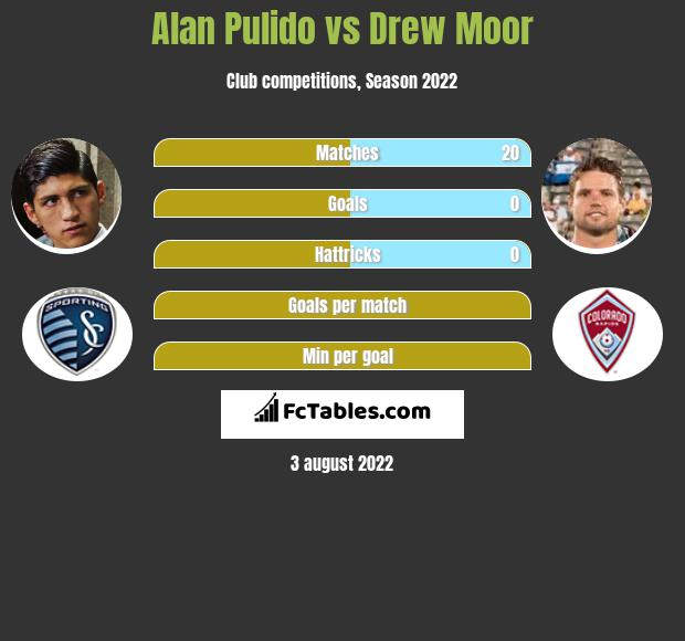 Alan Pulido vs Drew Moor h2h player stats