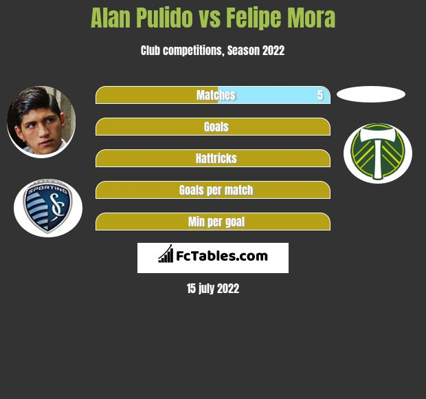 Alan Pulido vs Felipe Mora infographic