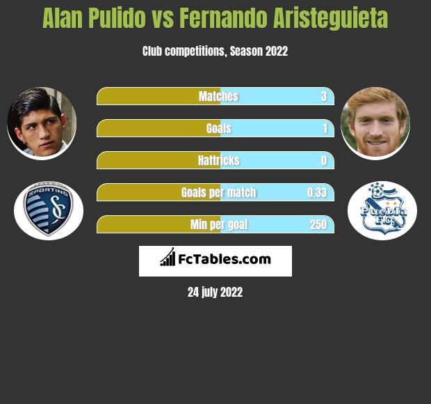 Alan Pulido vs Fernando Aristeguieta h2h player stats
