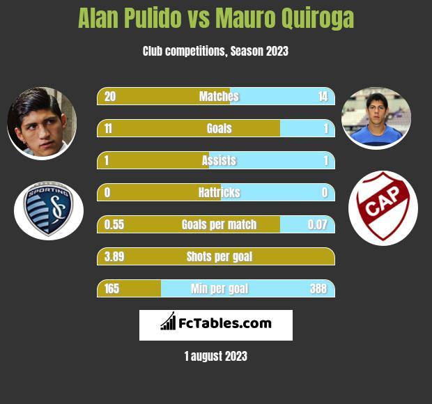 Alan Pulido vs Mauro Quiroga h2h player stats