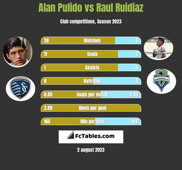 Alan Pulido vs Raul Ruidiaz infographic