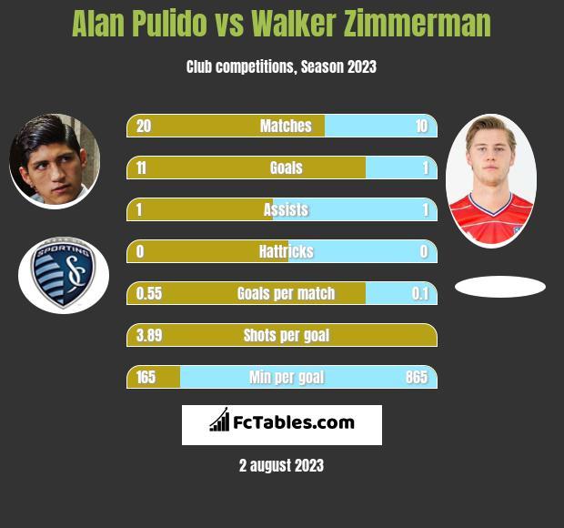 Alan Pulido vs Walker Zimmerman infographic