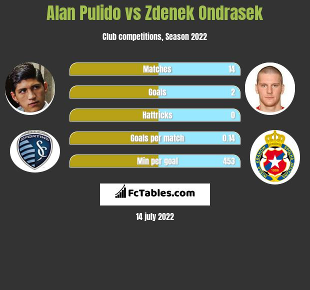 Alan Pulido vs Zdenek Ondrasek h2h player stats