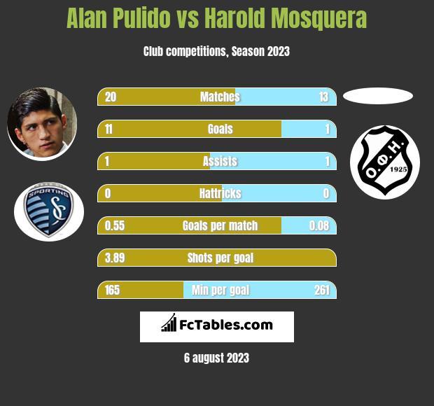 Alan Pulido vs Harold Mosquera h2h player stats