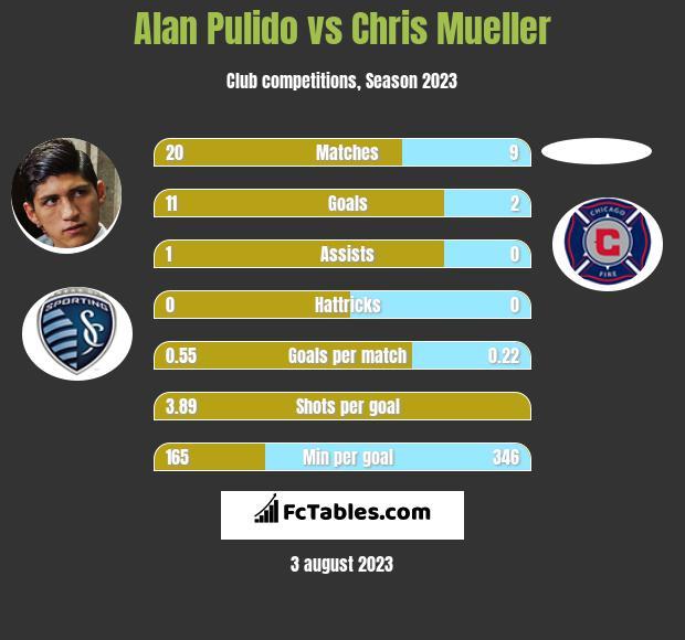 Alan Pulido vs Chris Mueller h2h player stats