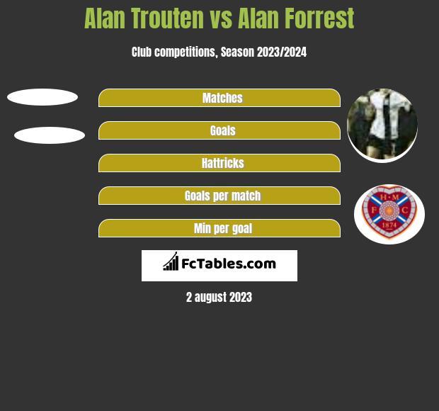 Alan Trouten vs Alan Forrest h2h player stats