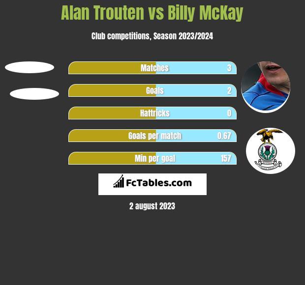 Alan Trouten vs Billy McKay h2h player stats