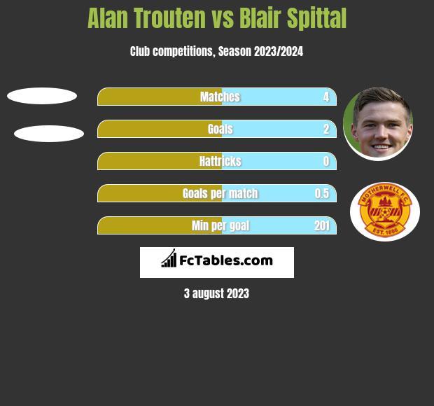 Alan Trouten vs Blair Spittal h2h player stats