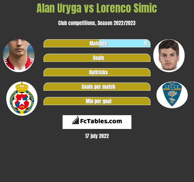 Alan Uryga vs Lorenco Simic h2h player stats