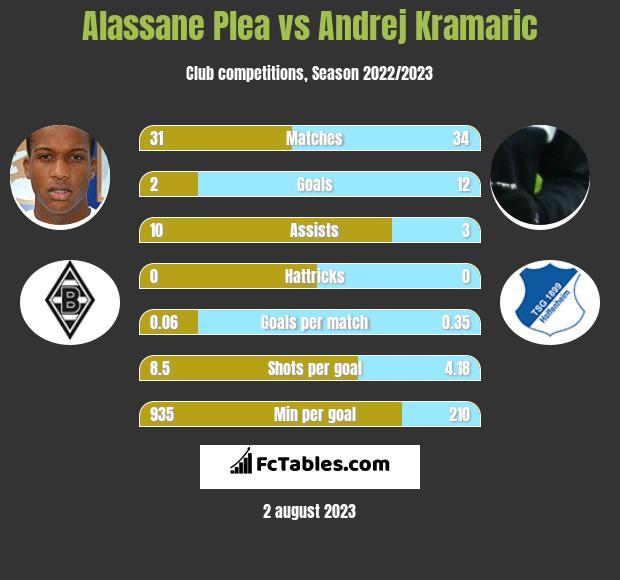 Alassane Plea vs Andrej Kramaric h2h player stats