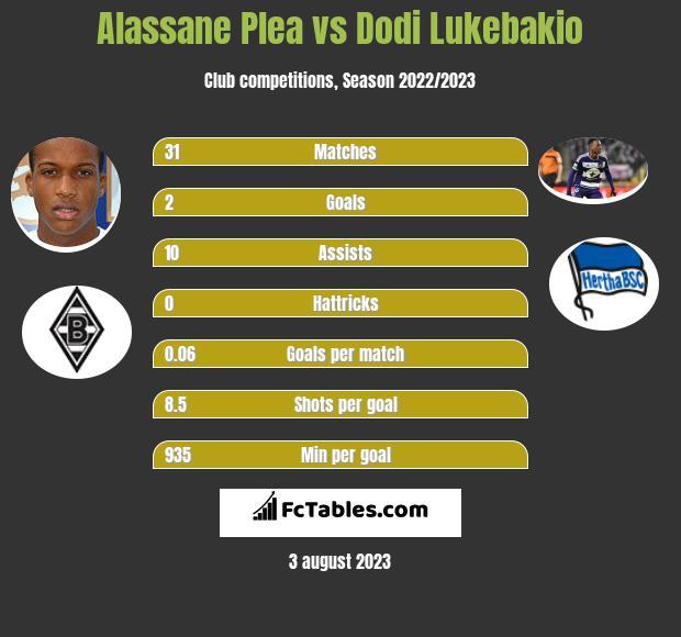 Alassane Plea vs Dodi Lukebakio h2h player stats