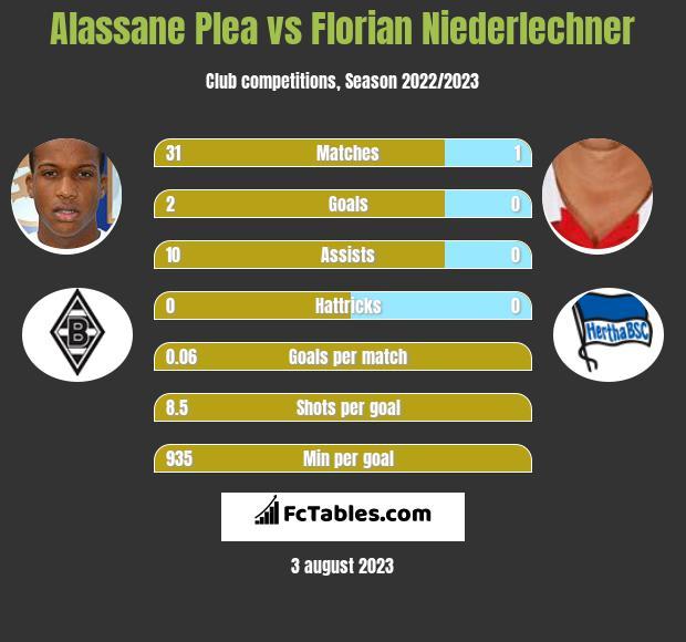 Alassane Plea vs Florian Niederlechner h2h player stats