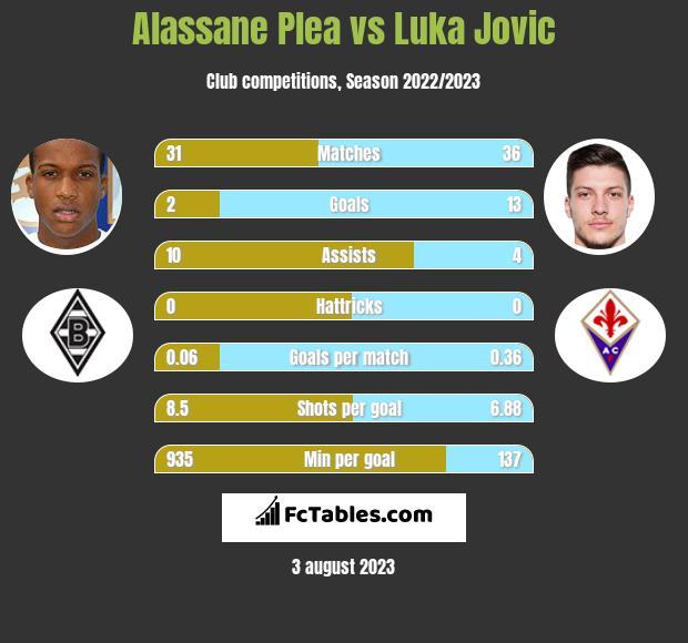 Alassane Plea vs Luka Jovic infographic