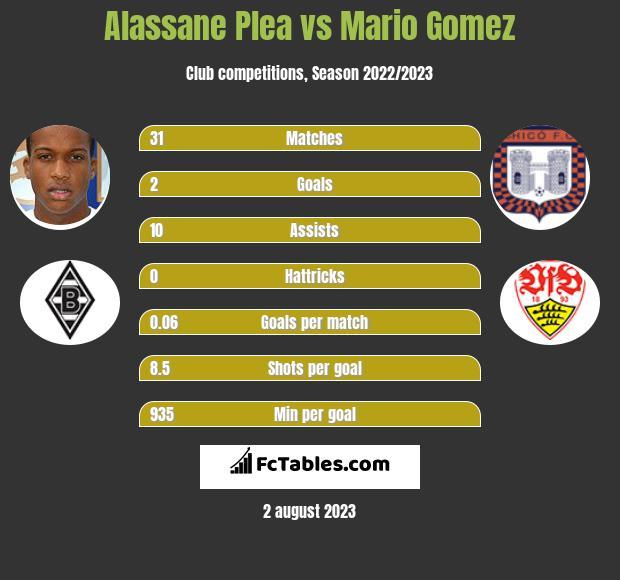 Alassane Plea vs Mario Gomez h2h player stats