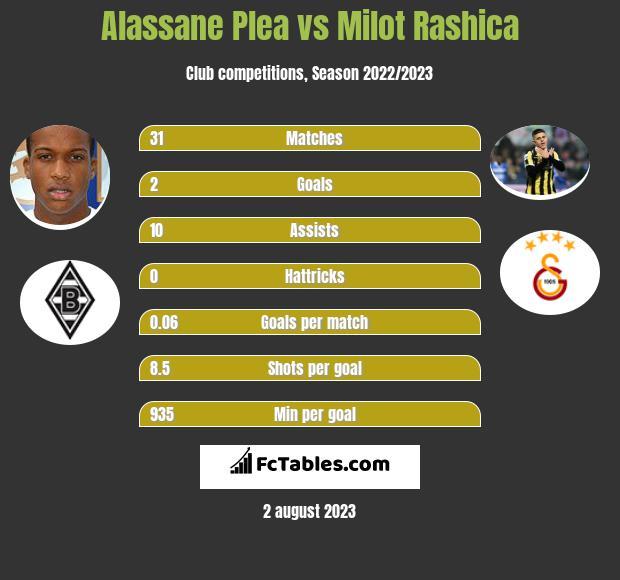 Alassane Plea vs Milot Rashica h2h player stats