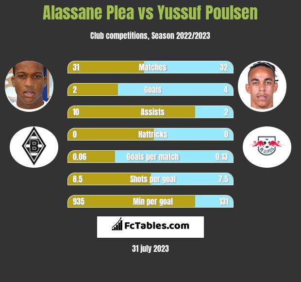 Alassane Plea vs Yussuf Poulsen infographic