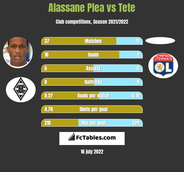 Alassane Plea vs Tete h2h player stats