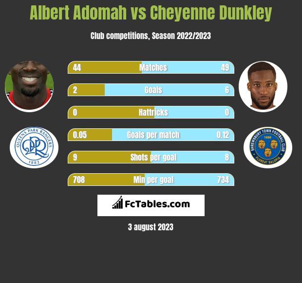 Albert Adomah vs Cheyenne Dunkley infographic