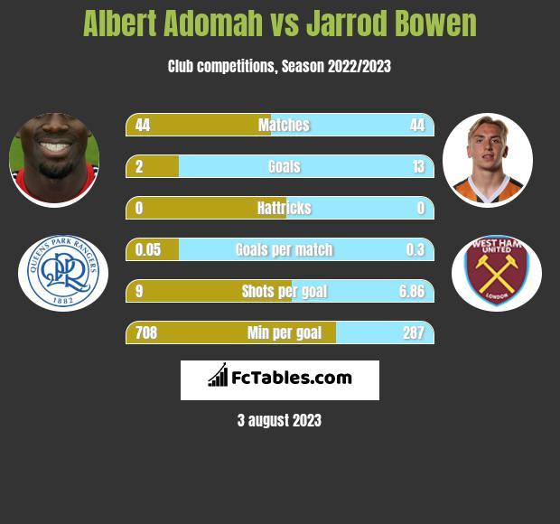 Albert Adomah vs Jarrod Bowen h2h player stats