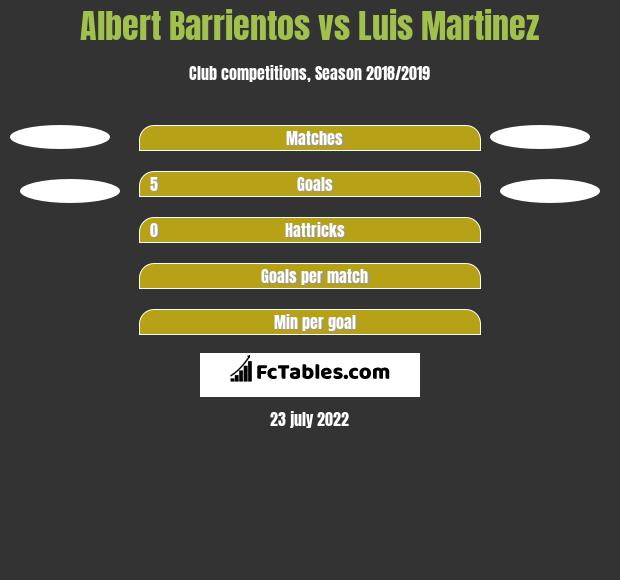 Albert Barrientos vs Luis Martinez h2h player stats