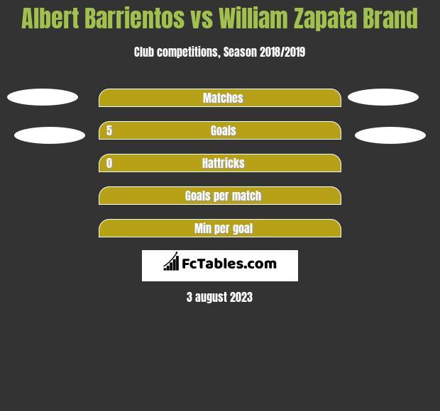 Albert Barrientos vs William Zapata Brand h2h player stats