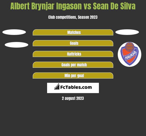 Albert Brynjar Ingason vs Sean De Silva h2h player stats