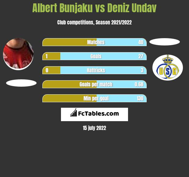 Albert Bunjaku vs Deniz Undav h2h player stats