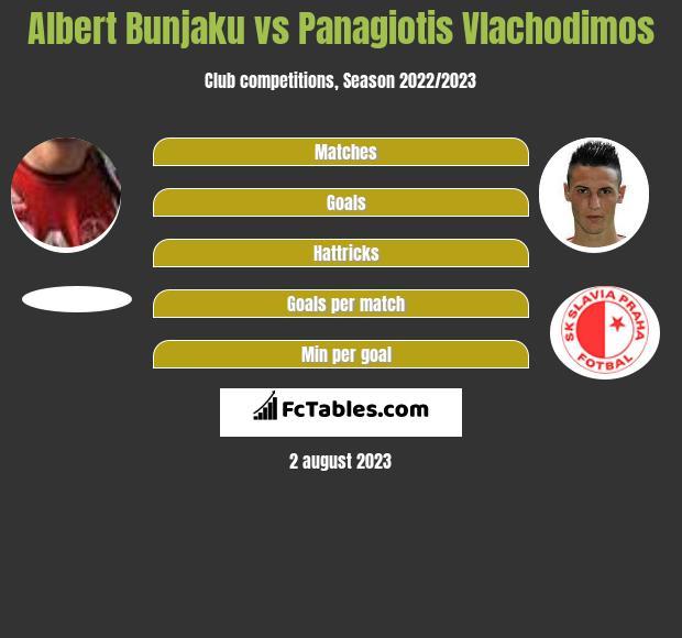 Albert Bunjaku vs Panagiotis Vlachodimos h2h player stats