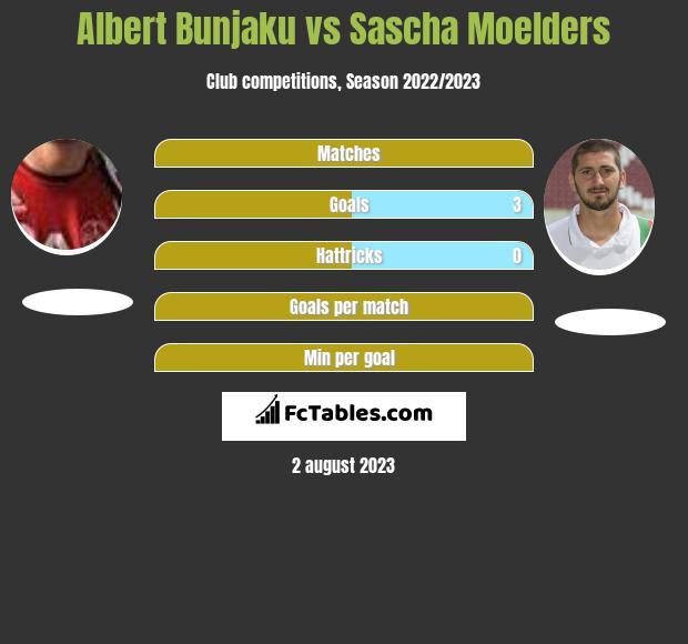 Albert Bunjaku vs Sascha Moelders h2h player stats