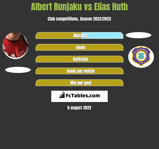 Albert Bunjaku vs Elias Huth h2h player stats