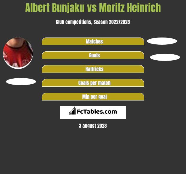 Albert Bunjaku vs Moritz Heinrich h2h player stats