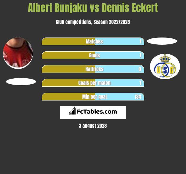 Albert Bunjaku vs Dennis Eckert h2h player stats