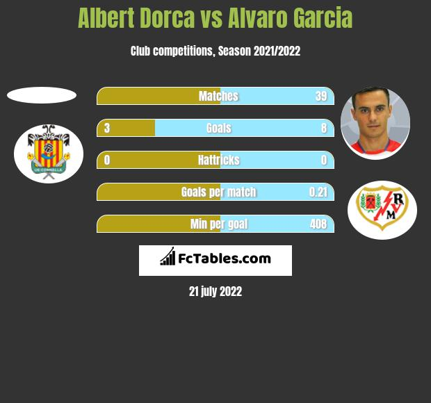 Albert Dorca vs Alvaro Garcia h2h player stats