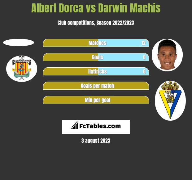 Albert Dorca vs Darwin Machis h2h player stats